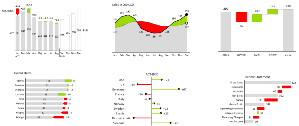 Zebra BI for Excel Charts